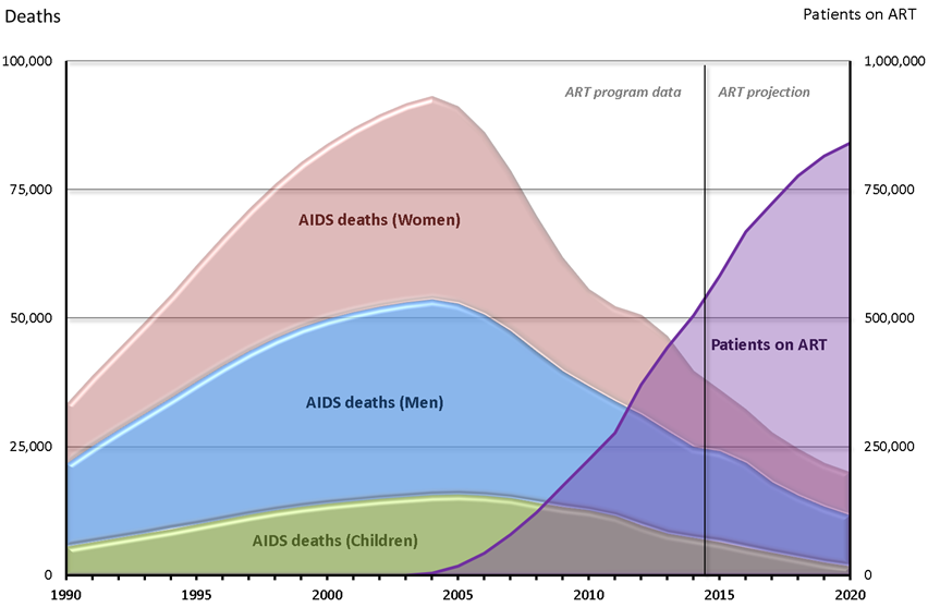 AIDS mortality ART Scaleup