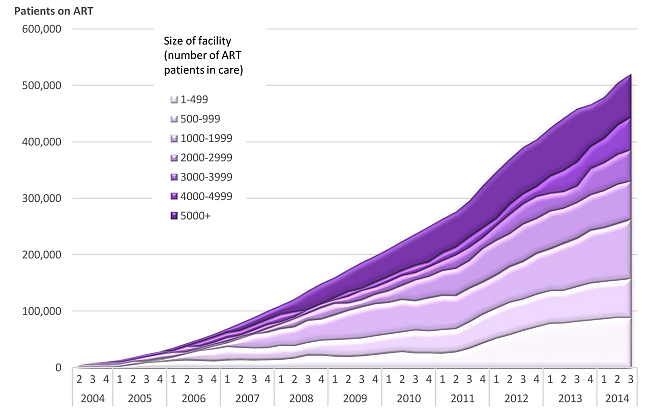 Patients alive on ART at the end of each quarter, stratified by size of facility (number of patients alive on ART)